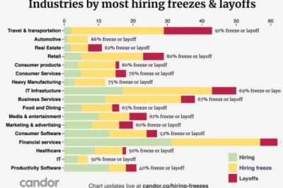 坦率:267家公司被冻结招聘,44名裁员,36个撤销报价,111个正在招聘